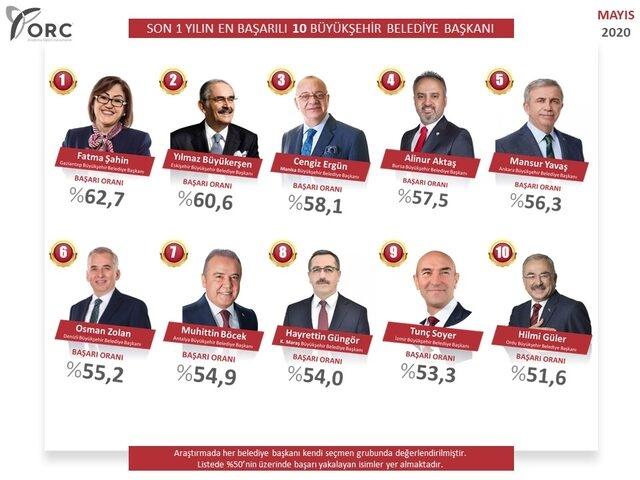 ORC'nin büyükşehir belediye başkanları anketinde Ekrem İmamoğlu sürprizi! Listeye giremedi