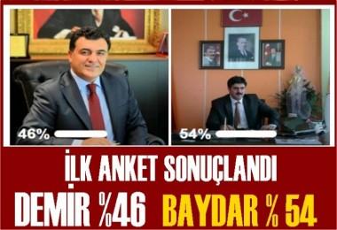 Baydar: %54  Demir: %46